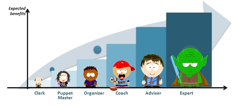 evolution Scrum Master